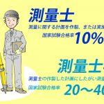 【日本职业】 測量士/Registered Surveyor/测量技术员 【Japanese Occupations】