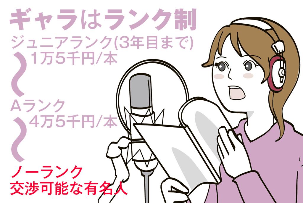 【日本职业】 声優/Voice Actor or Actress/广播剧演员 【Japanese Occupations】